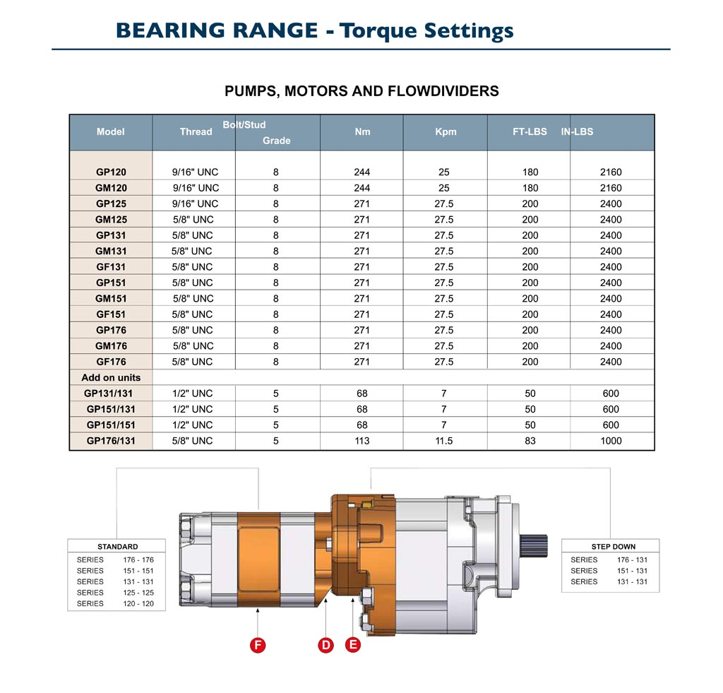 GPM Bearing Pump Torque Settings