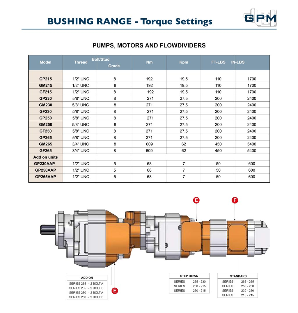 GPM Bushing Pump Torque Settings